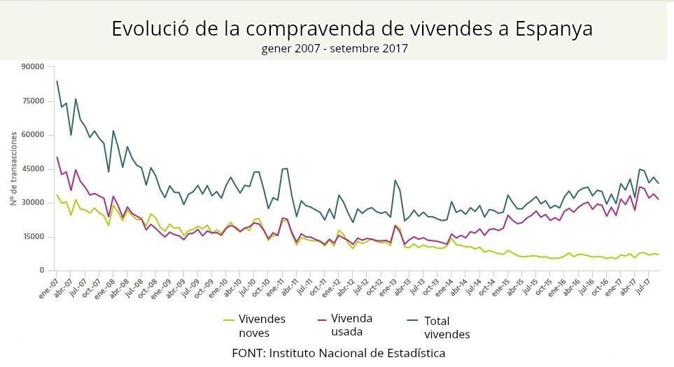 Evolució-compravenda-vivenda-Espanya-gener-2017-setembre-2017-finques-company