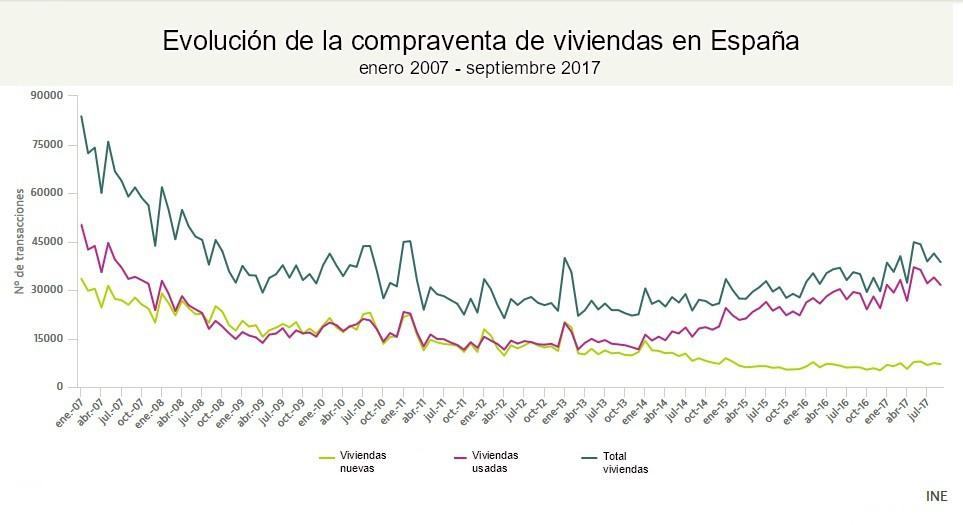 INE-Evolución-compraventa-viviendas-en-España-Ceigrup