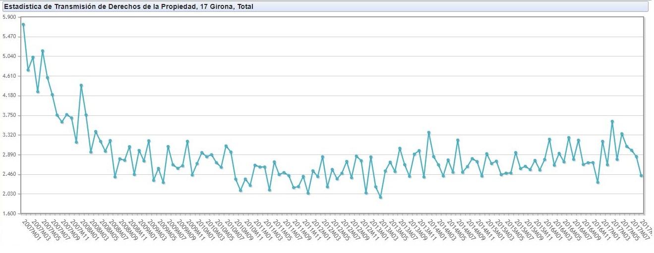 Estadística-INE-compravenda-vivendes-demarcació-Girona-setembre-2007-setembre-2017