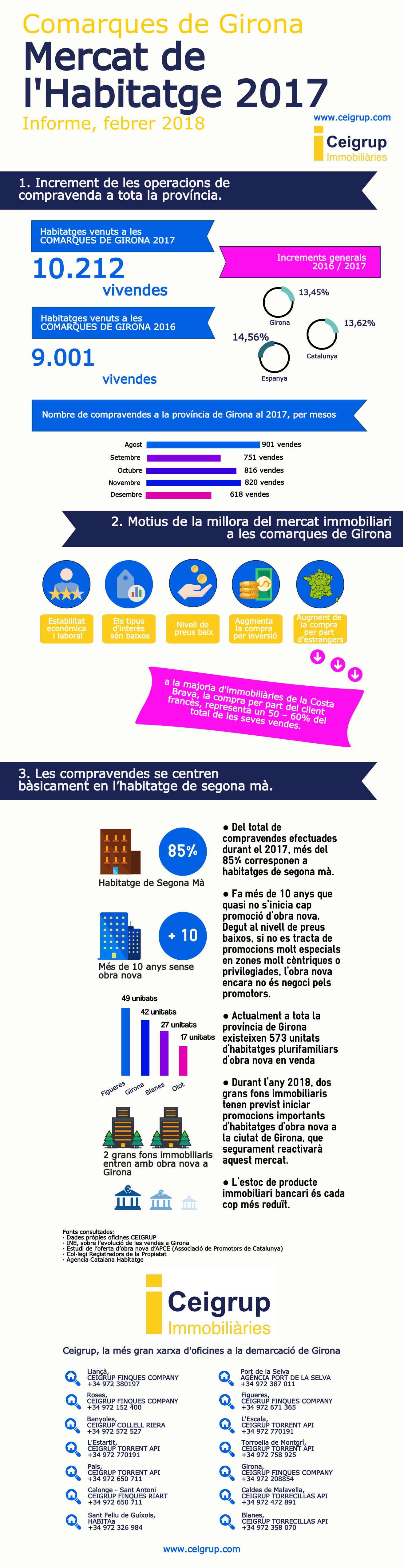 Infografia Mercat Immobiliari a Girona 2017
